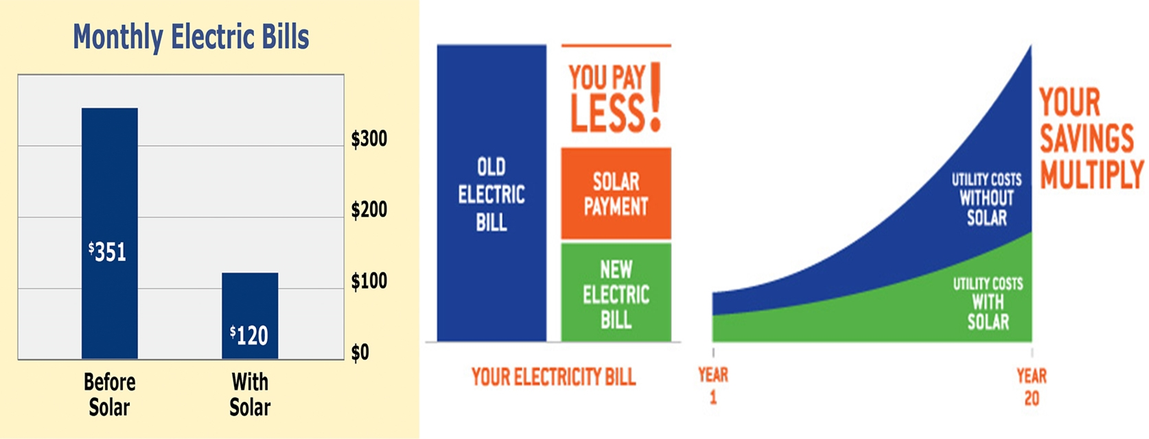Reduction in your electric bills